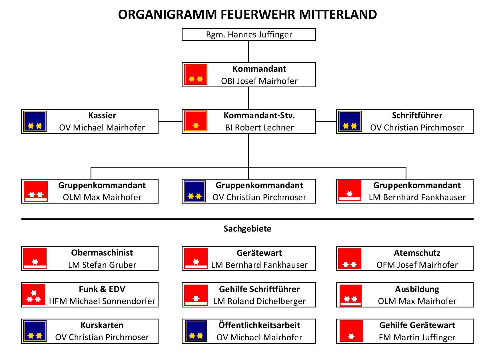 Organigramm FFM page 001